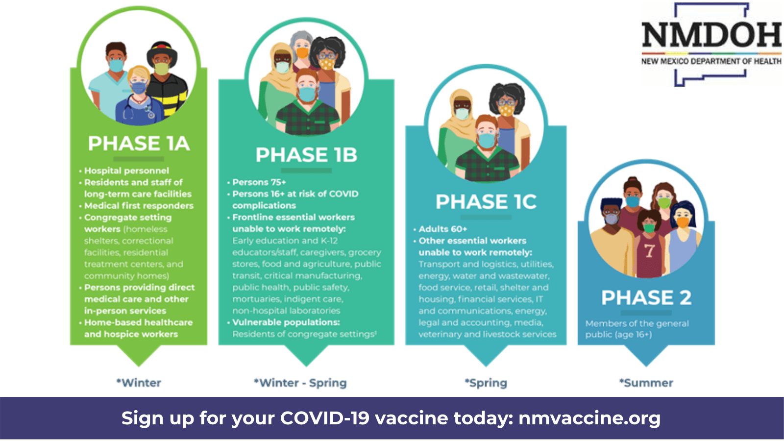 Covid Vaccine phased rollout